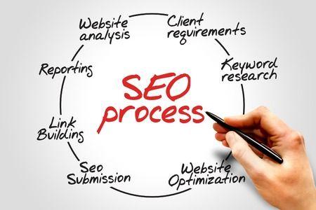 SEO Optimizacion de motores de búsqueda